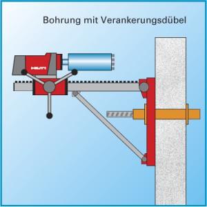 Kernbohrungen - Befestigung, mit Durchankerung zur anderen Mauerseite